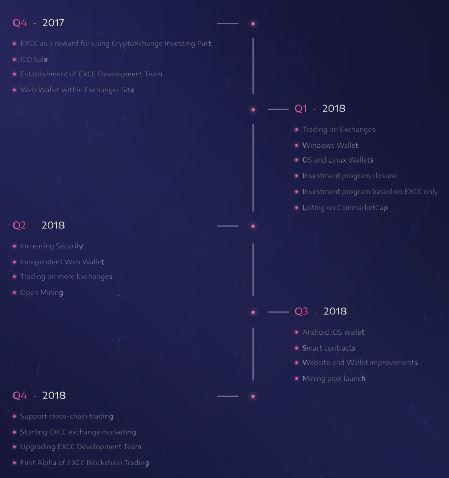 roadmap-exchangecoin