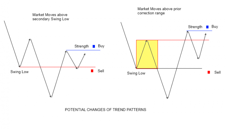 potential-change-of-a-trend-2-patterns